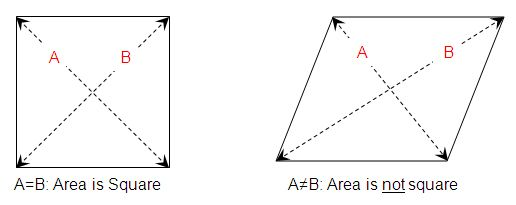 Figure 1: How to get a square area