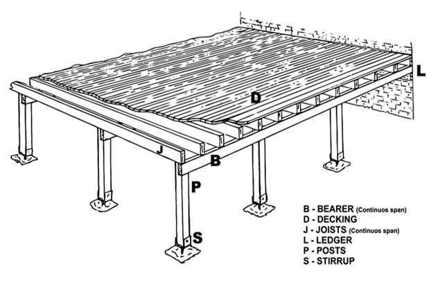 How to build a deck hardwood decks for Timber decking thickness